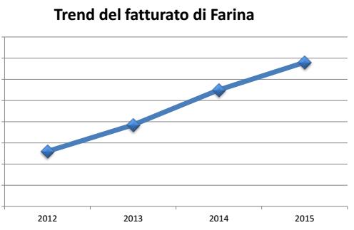 trend-fatturato-farina
